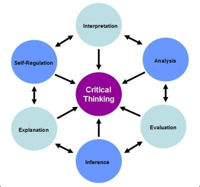 The Critical Analysis Essay: An Introduction and Topic